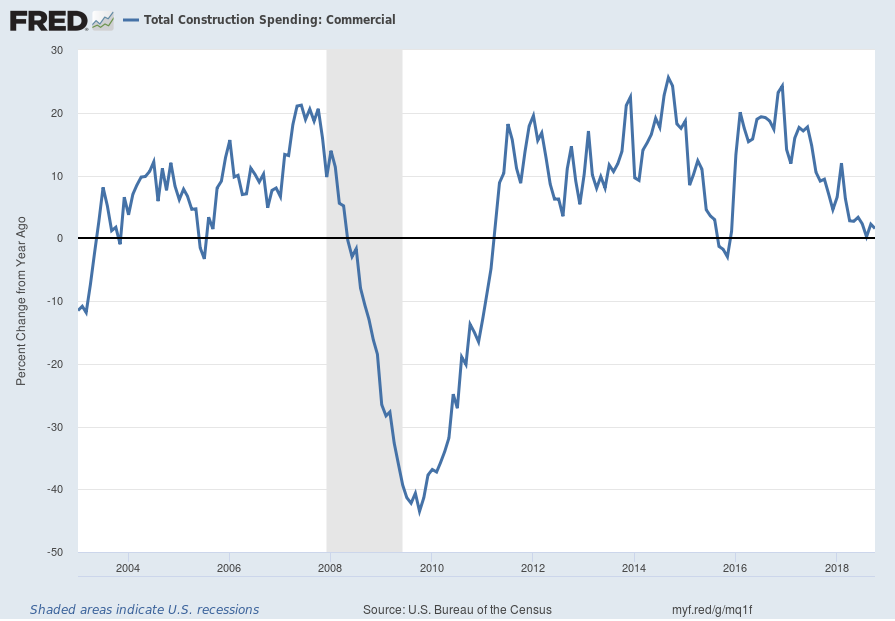 Total Construction Spending: Commercial YoY