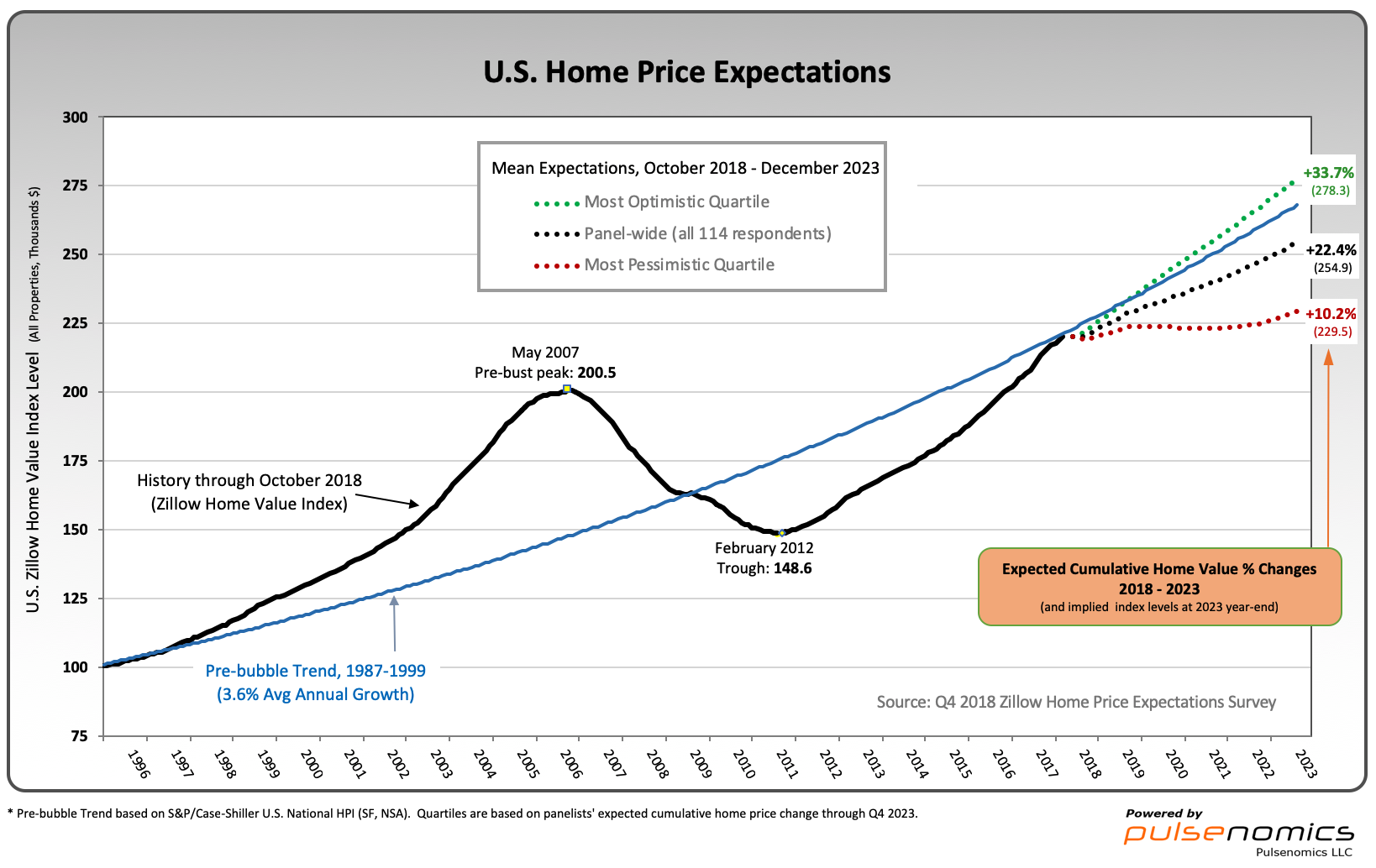 Zillow Q4 2018 Home Price Expectations chart