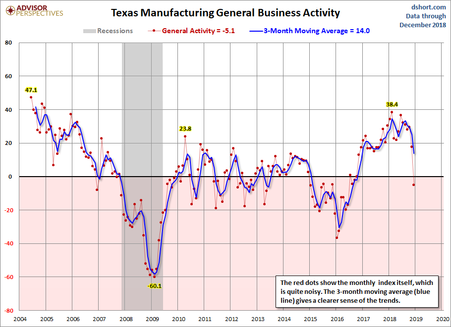 Texas Manufacturing General Business Activity