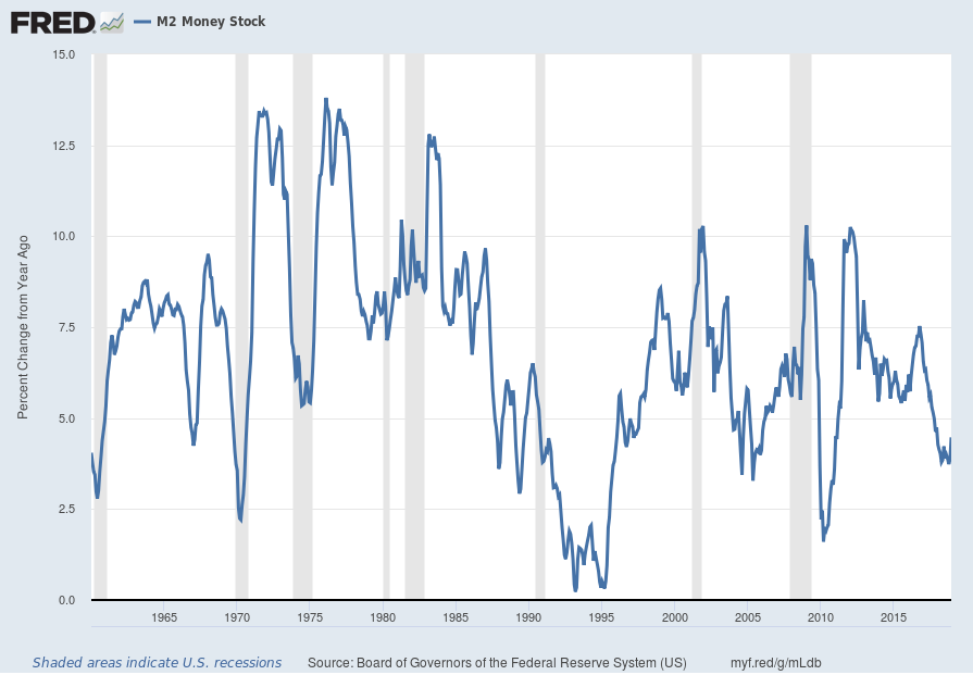 M2 Money Supply Percent Change From A Year Ago chart