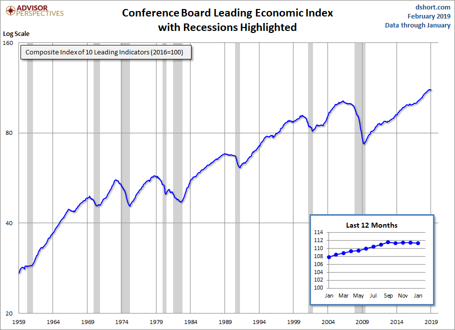 Conference Board Leading Economic Index