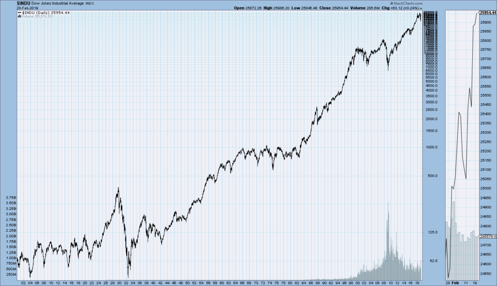 DJIA since 1900 price chart