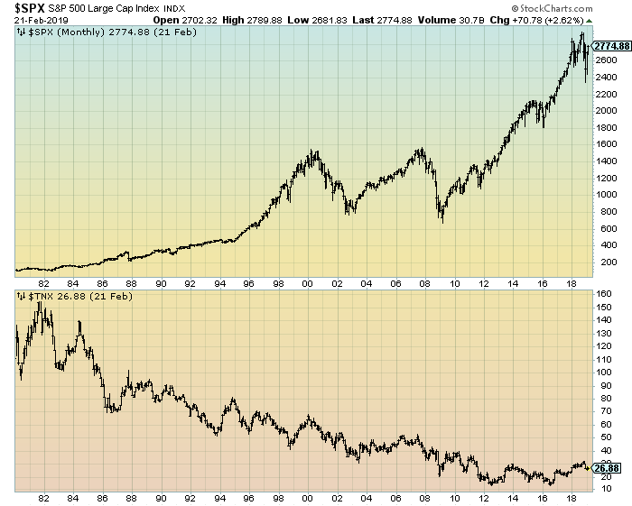 S&P500 And 10-Year Treasury Yields chart