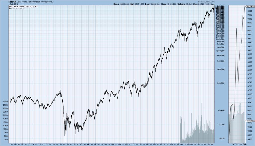 Major U.S. Stock Market Indexes Long-Term Price Charts