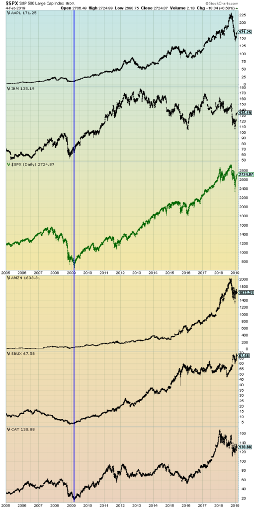 price chart of S&P500 and prominent stocks