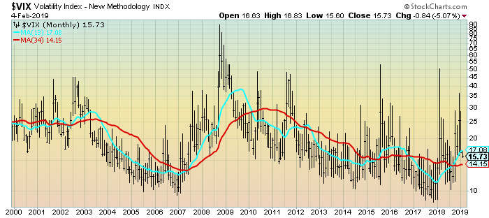 VIX Monthly LOG chart