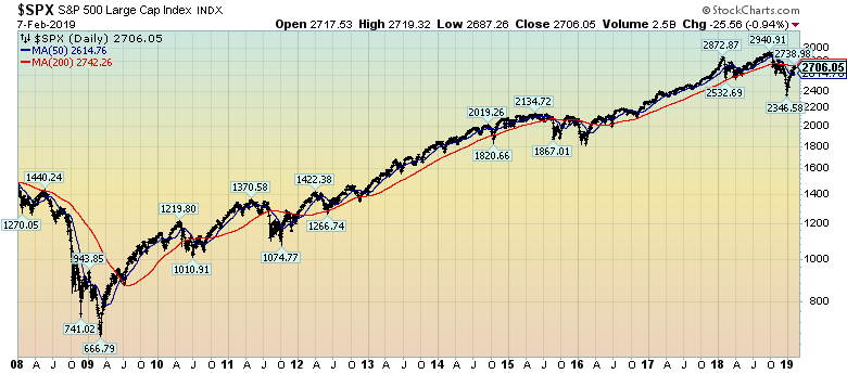 S&P500 Daily chart