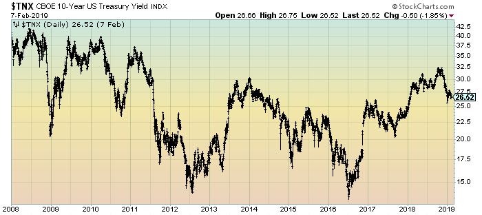 10-Year Treasury Yield Daily chart