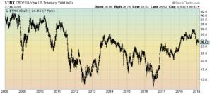 10-Year Treasury Daily LOG chart