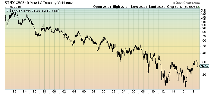 10-Year Treasury Yield Monthly chart