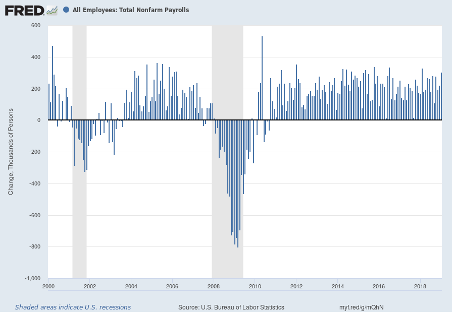 monthly change in Total Nonfarm Payrolls