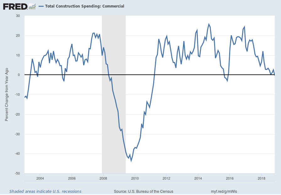 Total Construction Spending: Commercial Percent Change From Year Ago
