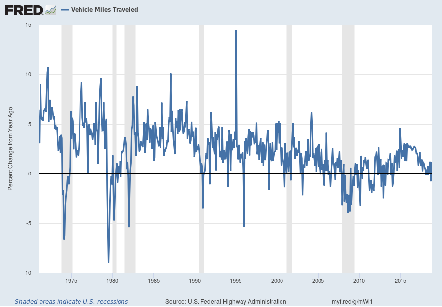 Vehicle Miles Traveled Percent Change From Year Ago chart