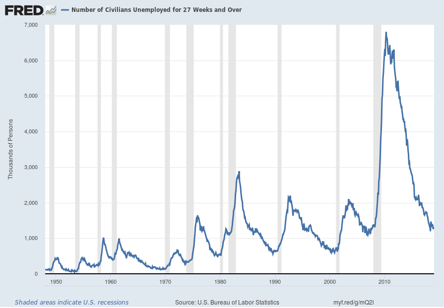 Unemployed 27 Weeks And Over chart