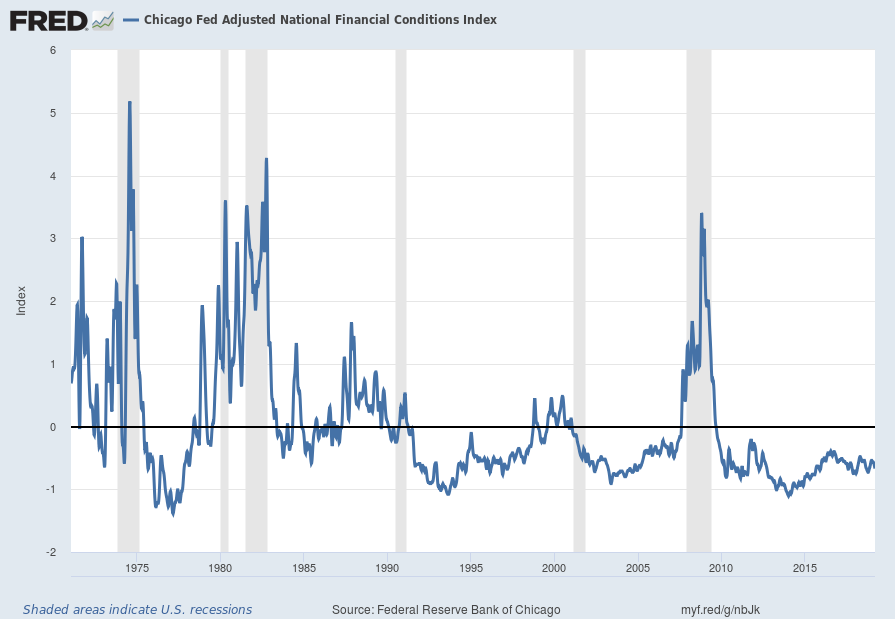 Chicago Fed Adjusted National Financial Conditions Index chart