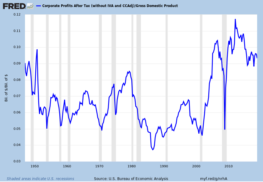 After-Tax Corporate Profits As A Percentage Of GDP