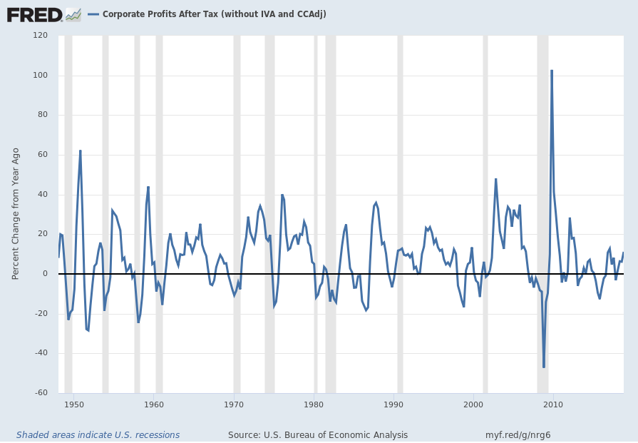 Corporate Profits After Tax (without IVA and CCAdj) Percent Change From Year Ago chart