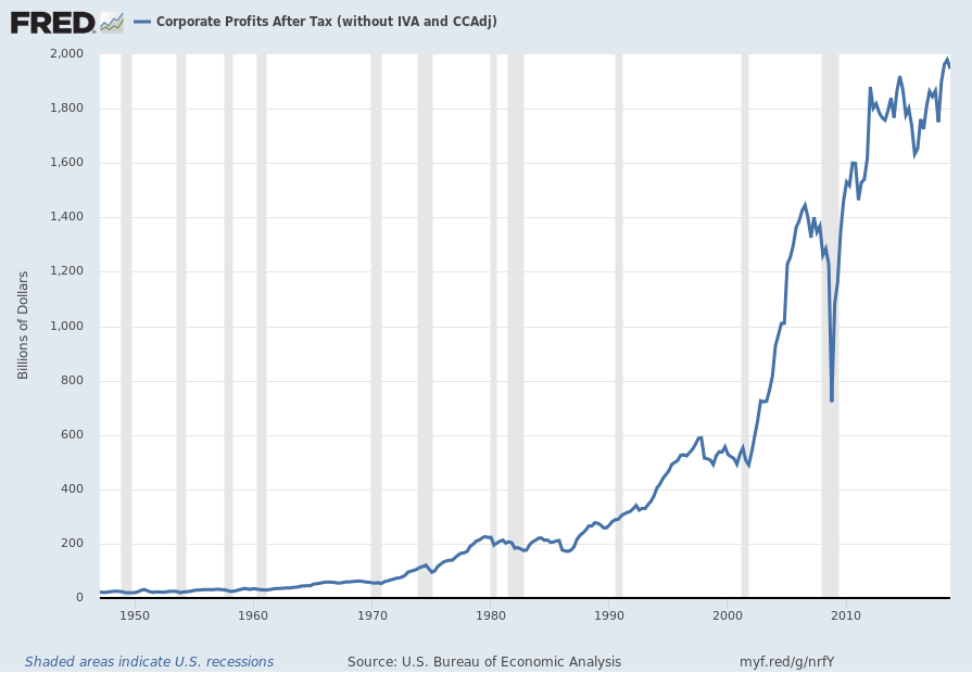 Corporate Profits After Tax (without IVA and CCAdj) chart