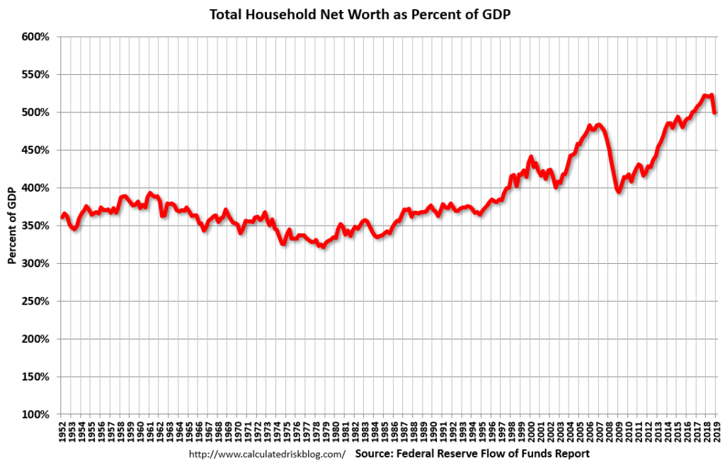 Total Household Net Worth as a Percent of GDP