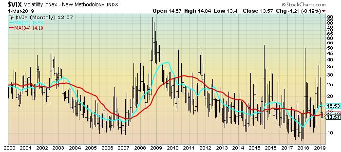VIX Monthly LOG chart