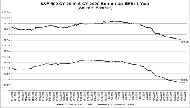S&P500 EPS forecasts 2019 & 2020