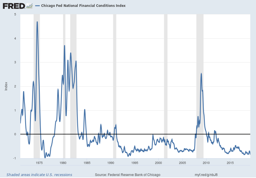 Chicago Fed National Financial Conditions Index chart