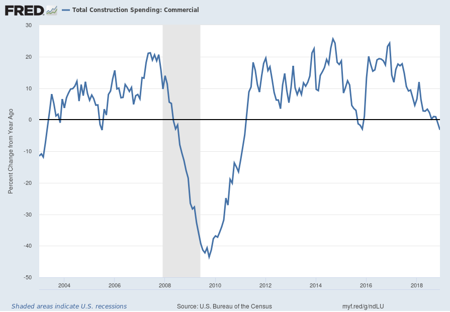 Total Construction Spending: Commercial