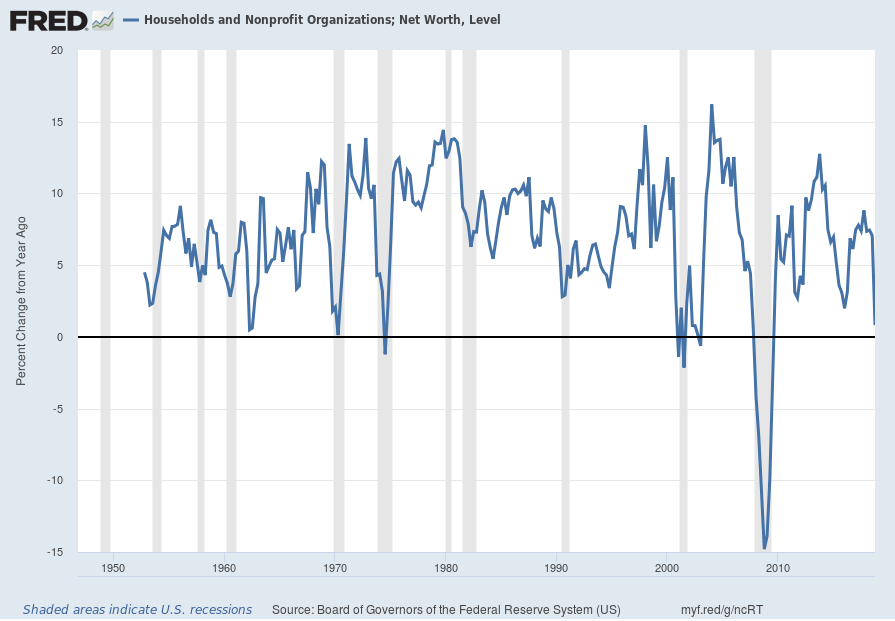 Total Household Net Worth Percent Change From A Year Ago