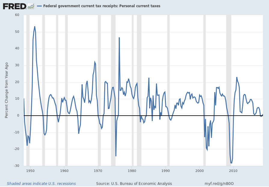 Federal government current tax receipts: Personal Current Taxes - Percent Change From Year Ago