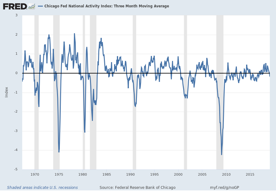 Chicago Fed National Financial Activity Index 3-Month Moving Average