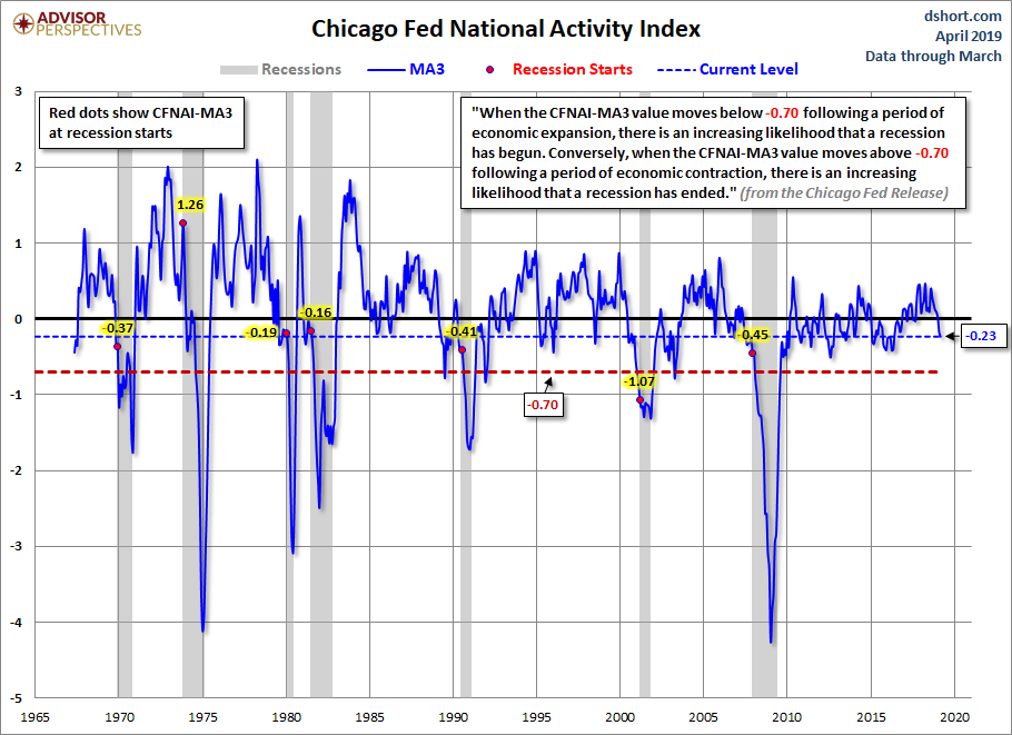 Chicago Fed National Financial Conditions Index MA3
