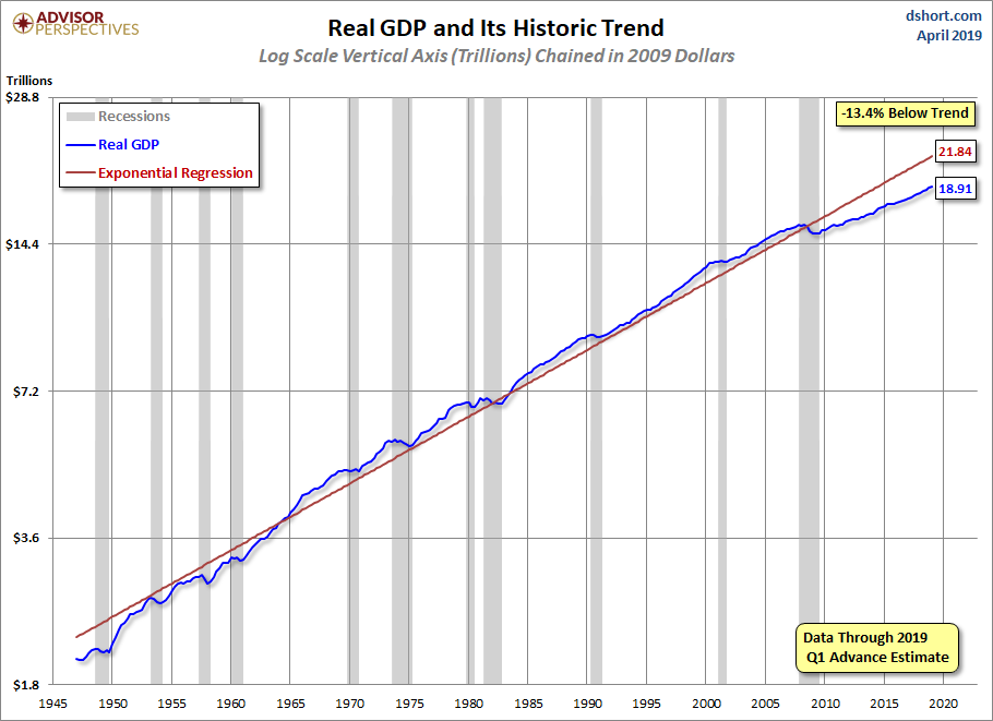 U.S. Real GDP chart since 1947