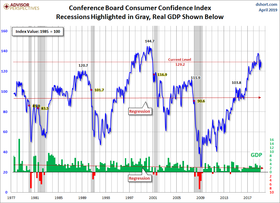 Conference Board Consumer Confidence chart