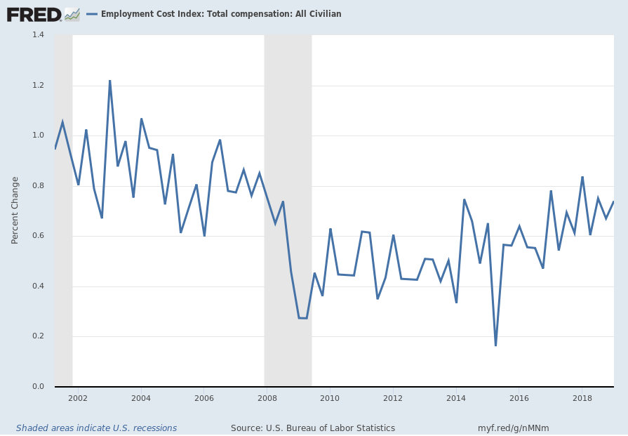 Employment Cost Index (ECI) Percent Change