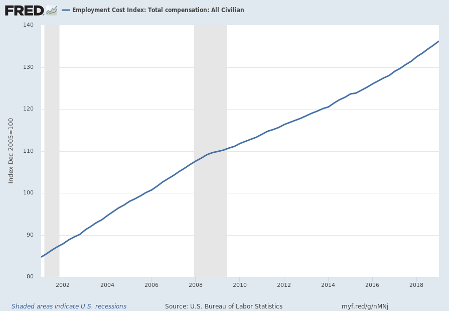 Employment Cost Index (ECI)