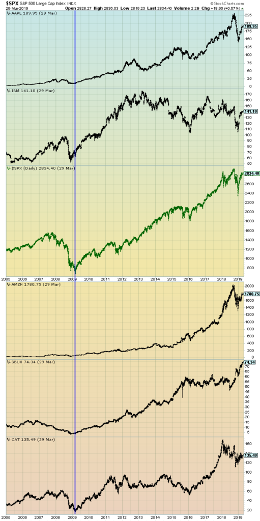 S&P500 price chart and prominent stocks