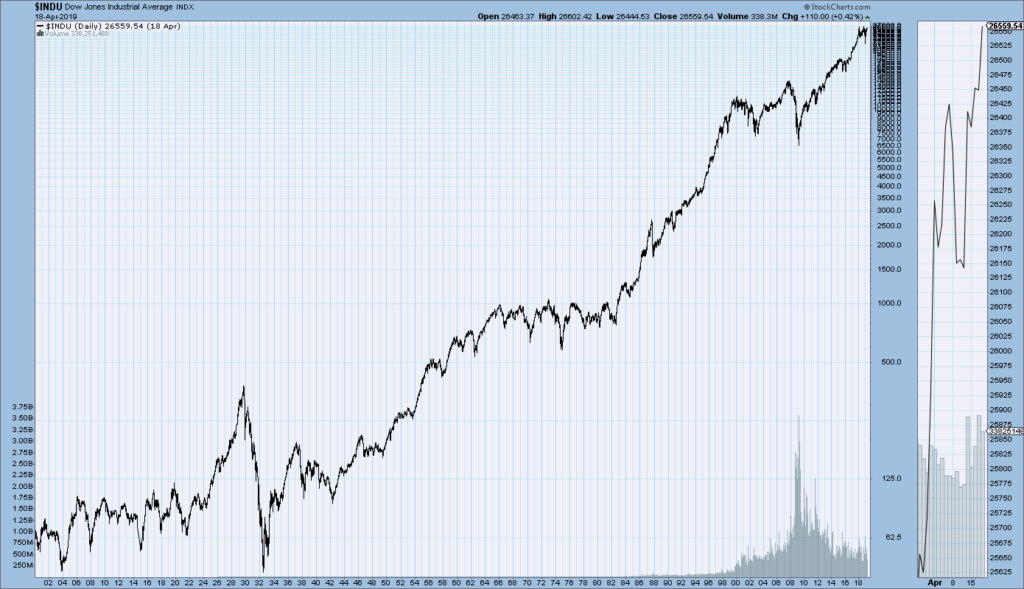 DJIA monthly price chart since 1900