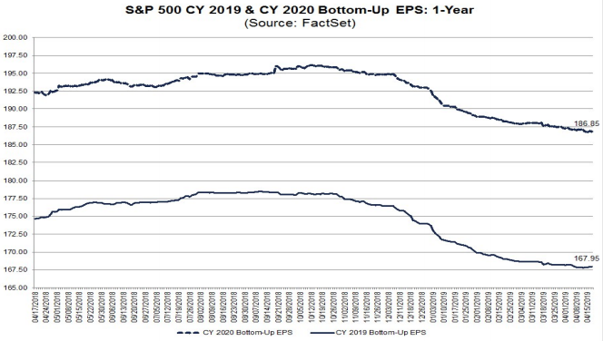 S&P500 earnings forecasts 2019 & 2020