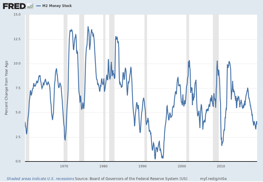 M2 Money Stock chart Percent Change From Year Ago