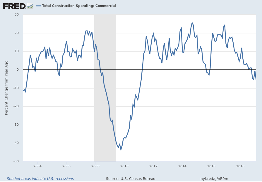 Total Construction Spending: Commercial - Percent Change From Year Ago