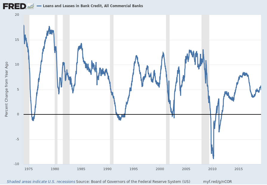 Total Loans And Leases Of Commercial Banks Percent Change From Year Ago
