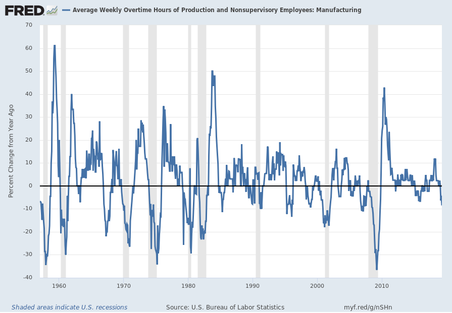 Manufacturing overtime hours Percent Change From Year Ago