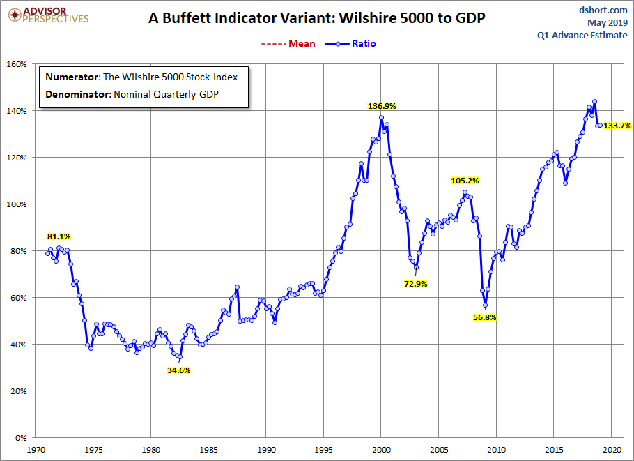 Stock Market Capitalization To GDP - using Wilshire 5000