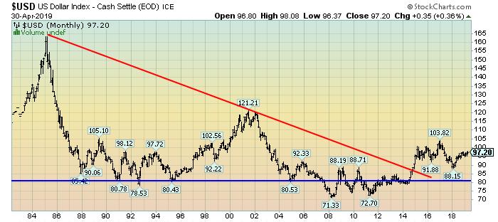 U.S Dollar monthly chart