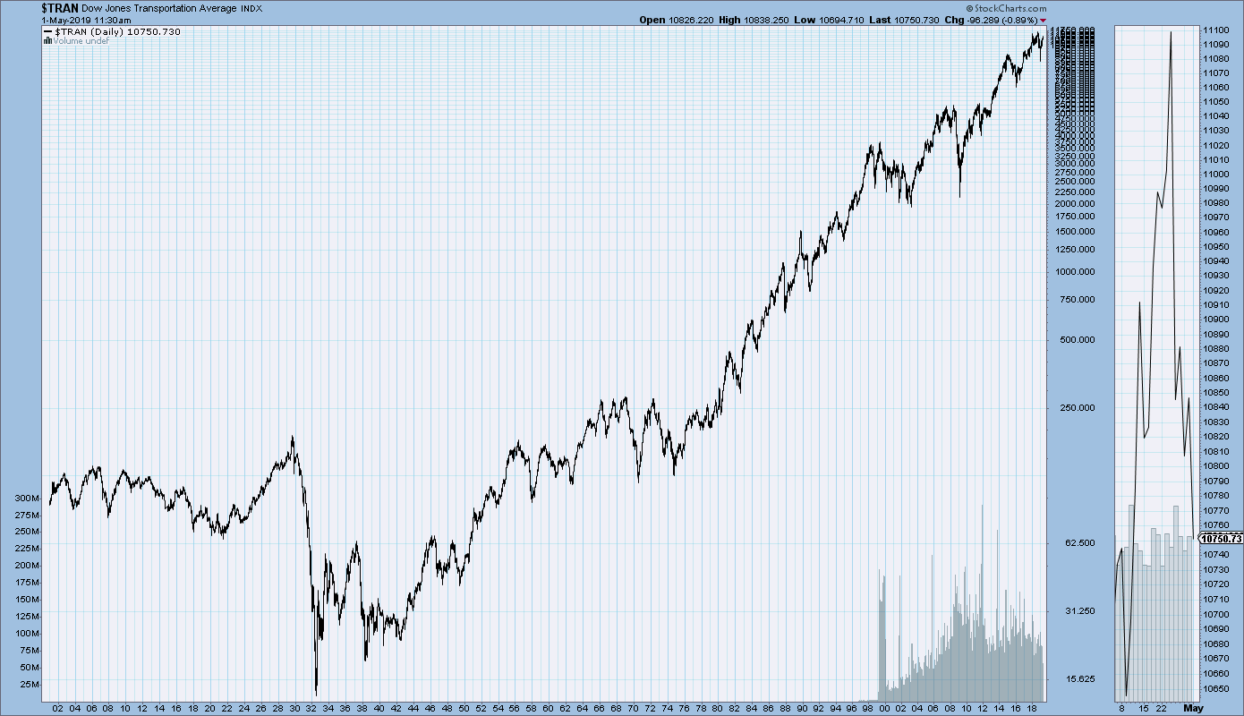 Primary U.S. Stock Market Indices Long-Term Price Charts