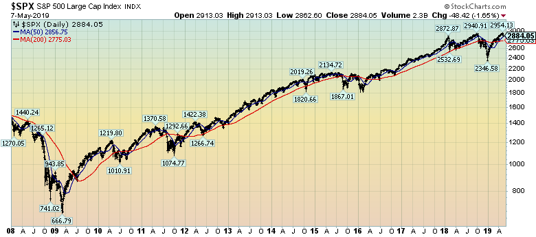 chart of S&P500 since 2008