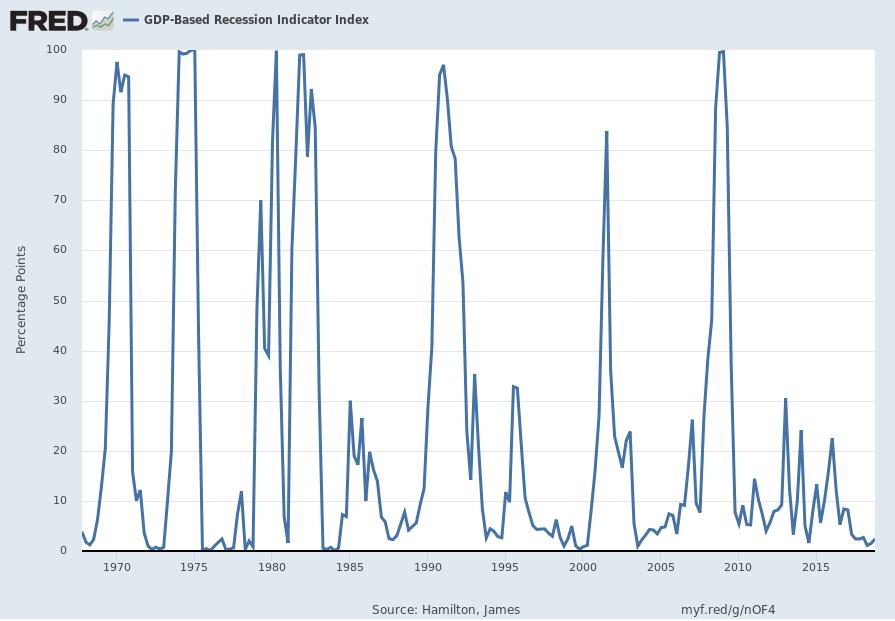GDP-Based Recession Indicator Index (JHGDPBRINDX)
