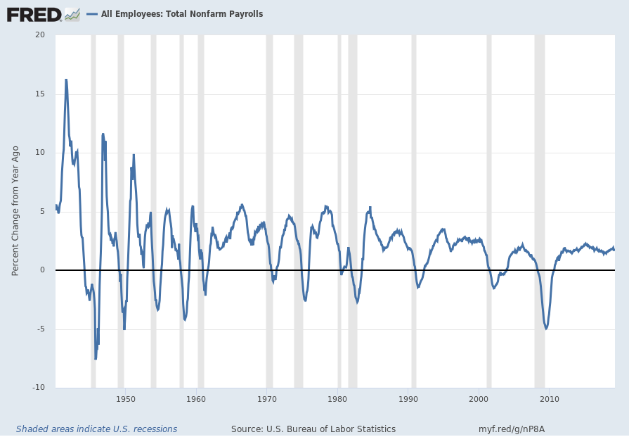 Total Nonfarm Payrolls Percent Change From Year Ago