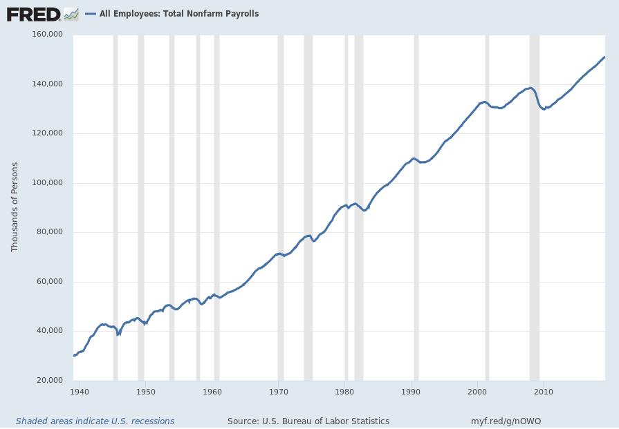 Total Nonfarm Payrolls chart