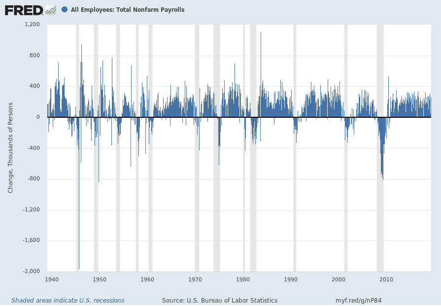 Total Nonfarm Payrolls monthly change since 1939